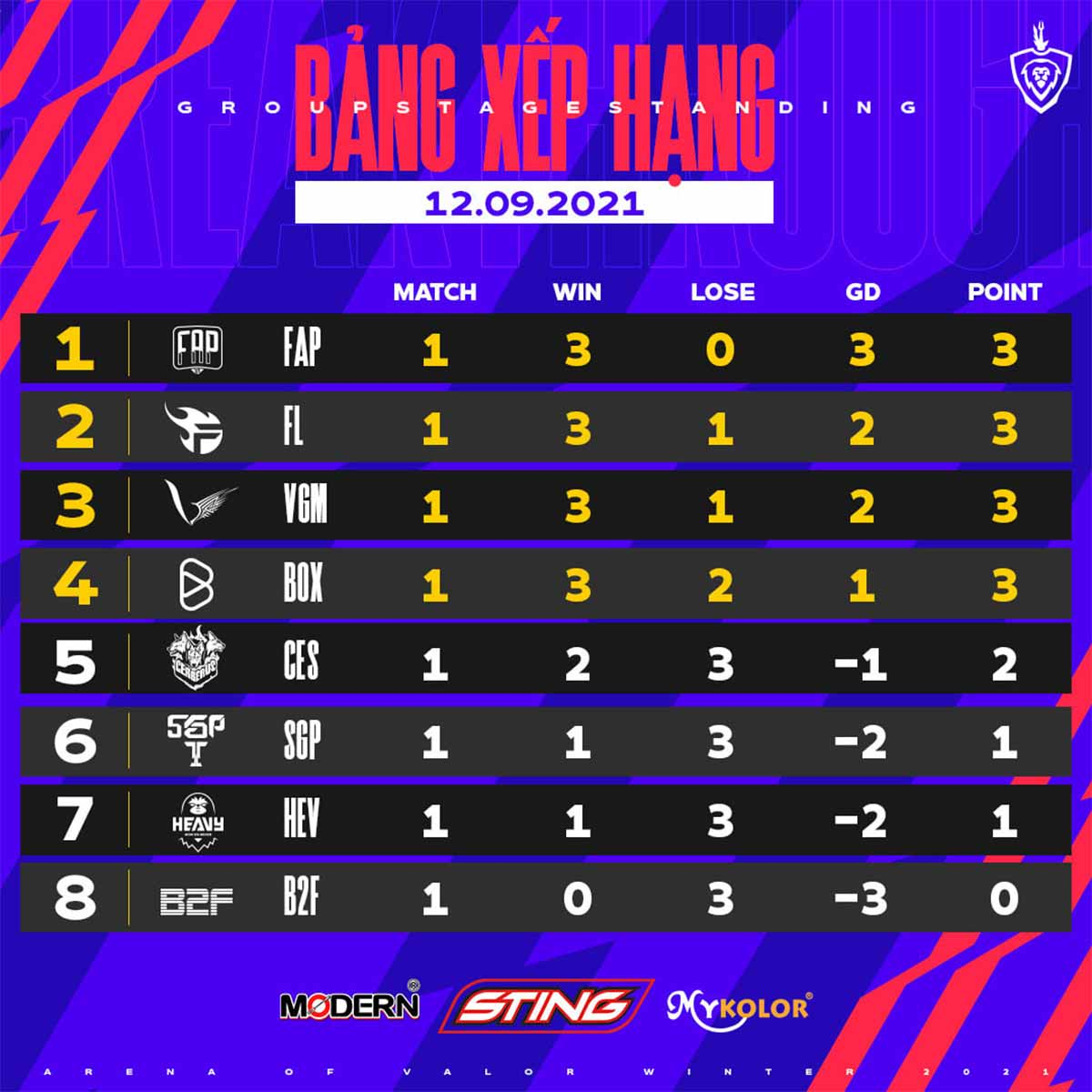 Kết Quả Bảng Xếp Hạng Vòng 1 Đấu Trường Danh Vọng Mùa Đông 2021, Box Gaming thắng nghẹt thở